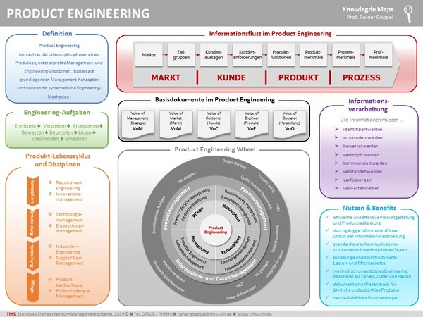 Bild_Product Engineering - Knowledge Map Product Engineering